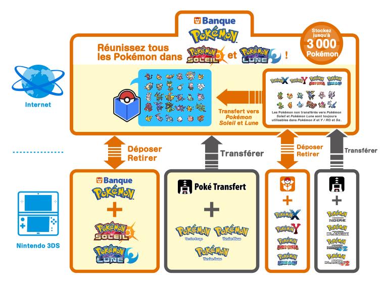 Pokébanque Pokémon