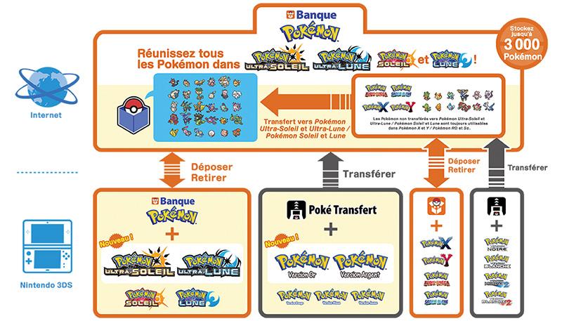 Pokébanque Pokémon Pokémon Ultra-Soleil et Ultra-Lune